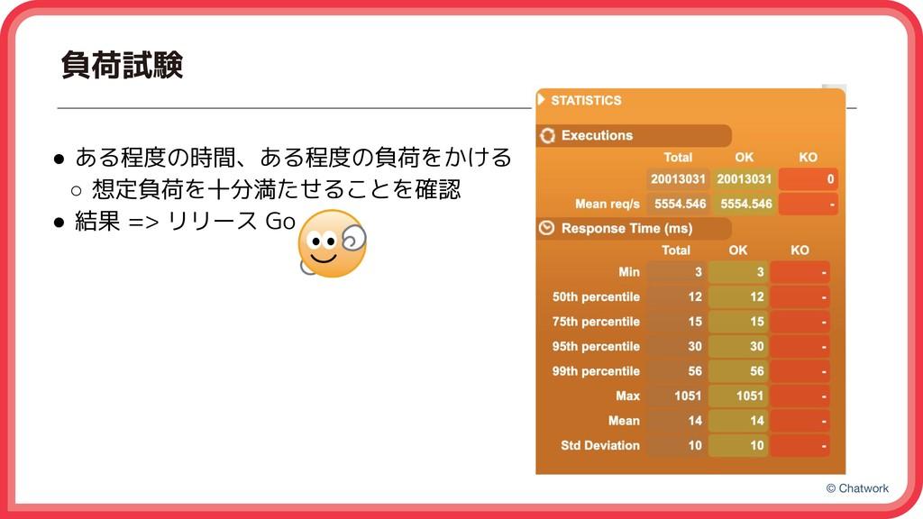 © Chatwork 負荷試験 ● ある程度の時間、ある程度の負荷をかける ○ 想定負荷を十分...