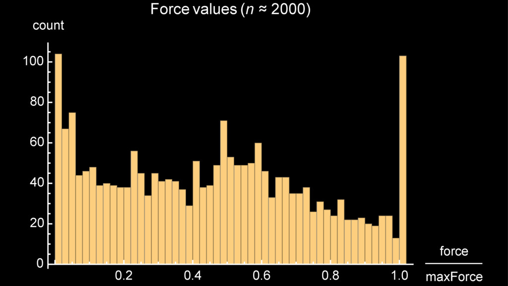 0.2 0.4 0.6 0.8 1.0 force maxForce 0 20 40 60 8...