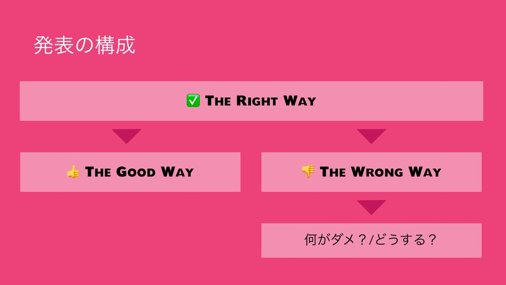 ൃදͷߏ ✅ The Right Way  The Good Way  The Wrong ...