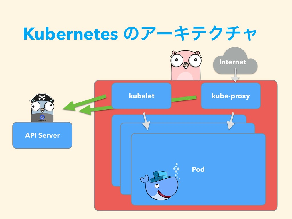 Kubernetes ͷΞʔΩςΫνϟ API Server kube-proxy Pod P...