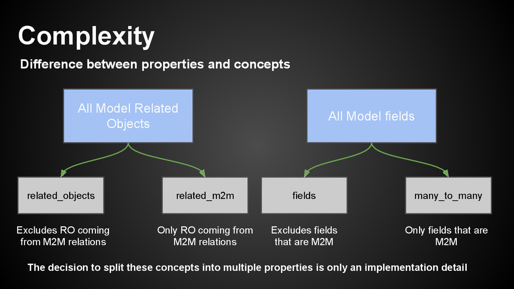 Complexity Difference between properties and co...
