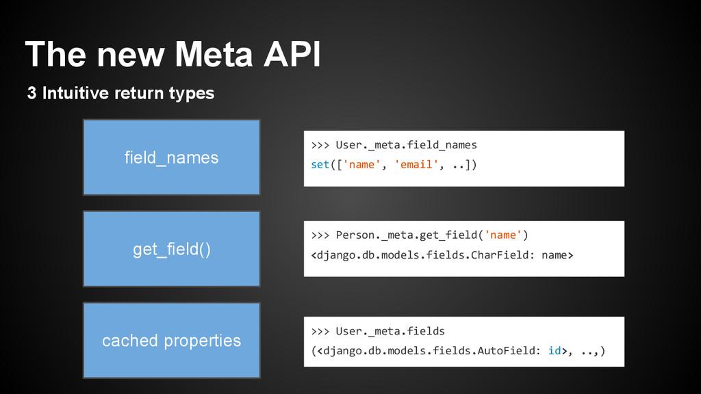 >>> User._meta.field_names set(['name', 'email'...