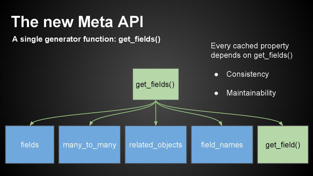 get_fields() fields many_to_many related_object...