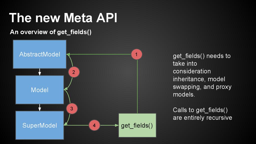 SuperModel AbstractModel Model get_fields() 1 2...