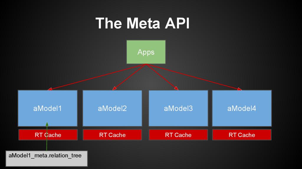 The Meta API aModel1 aModel2 aModel3 aModel4 Ap...