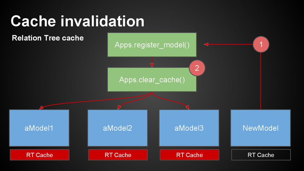 Apps.register_model() Apps.clear_cache() aModel...