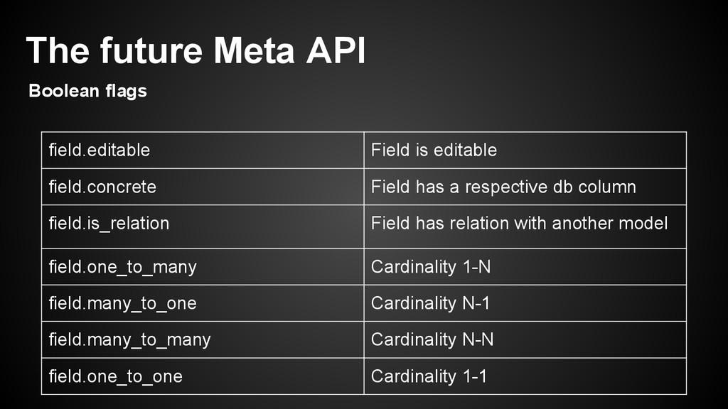 field.editable Field is editable field.concrete...