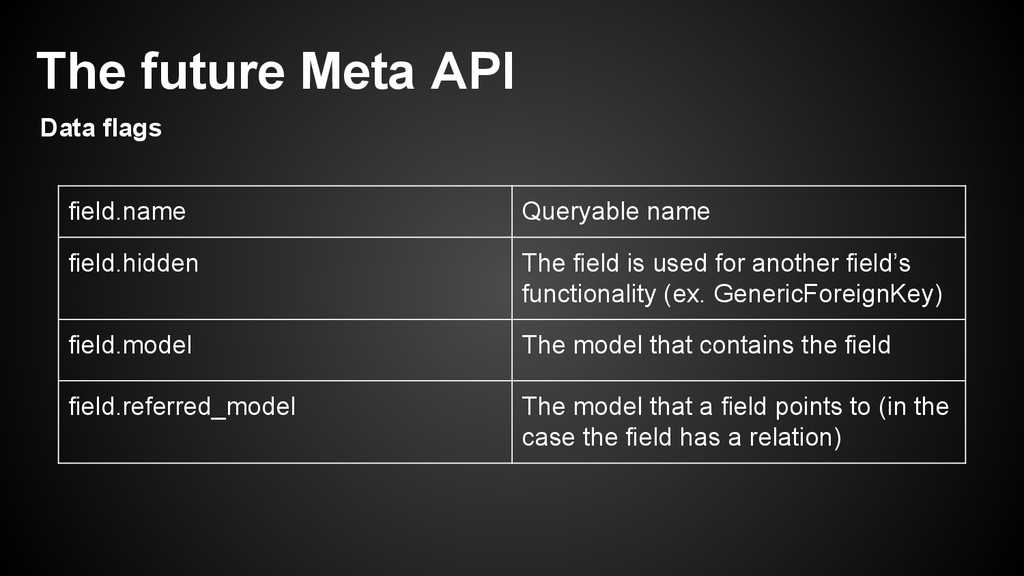 field.name Queryable name field.hidden The fiel...