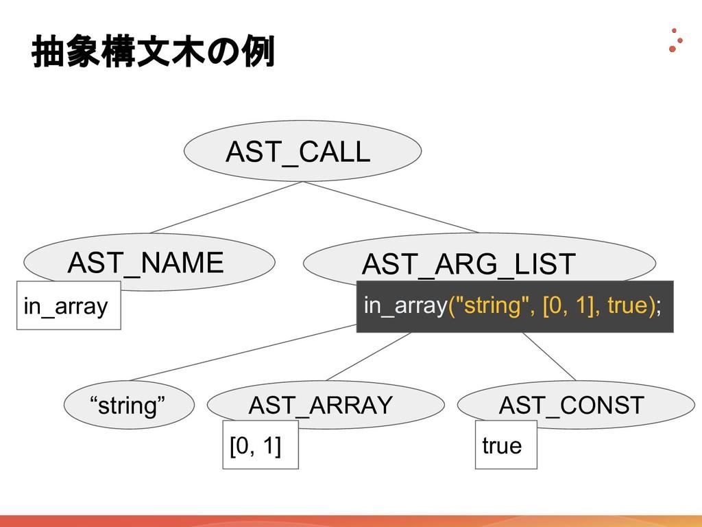 """抽象構文木の例 AST_CALL AST_NAME AST_ARG_LIST """"string""""..."""