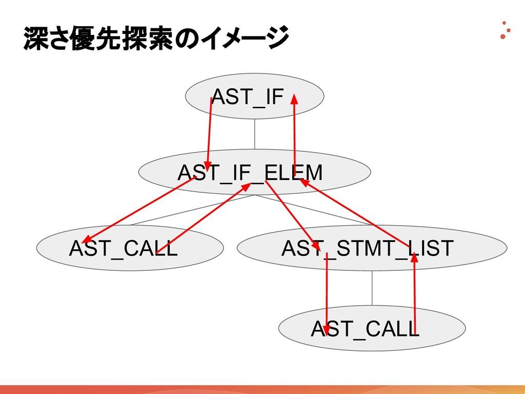 深さ優先探索のイメージ AST_IF AST_IF_ELEM AST_CALL AST_STM...