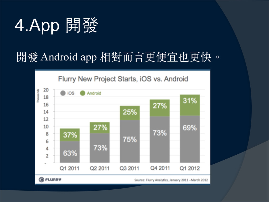 4.App 開發 開發 Android app 相對⽽而⾔言更便宜也更快。︒