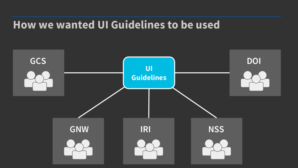 How we wanted UI Guidelines to be used UI Guide...