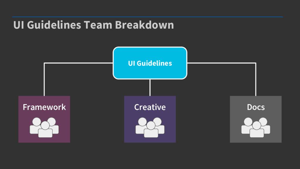 UI Guidelines Team Breakdown UI Guidelines Fram...