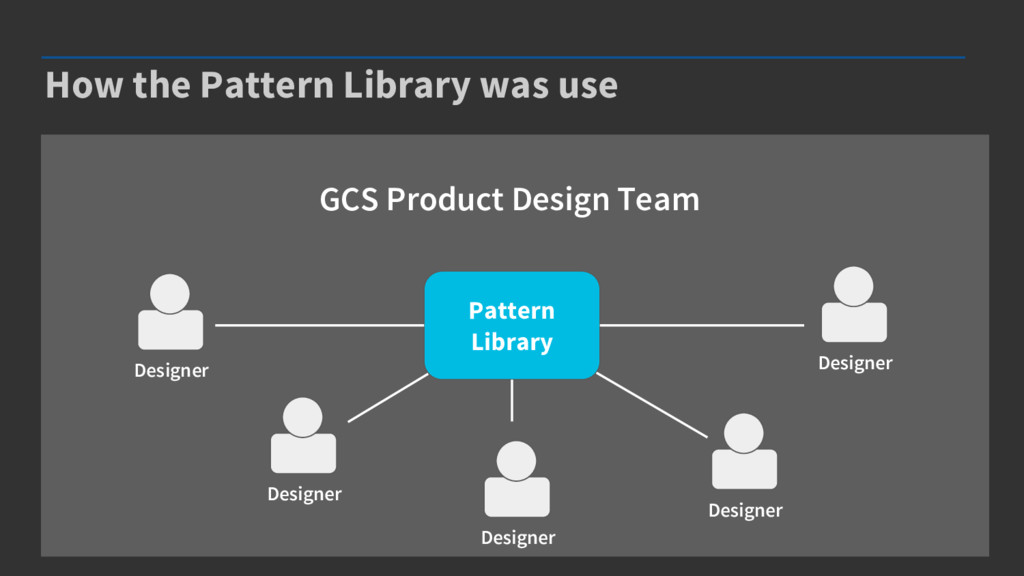 How the Pattern Library was use Pattern Library...