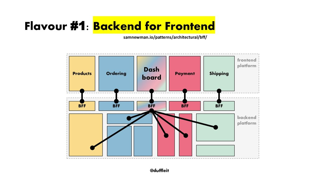 @duffleit Flavour #1: Backend for Frontend fron...