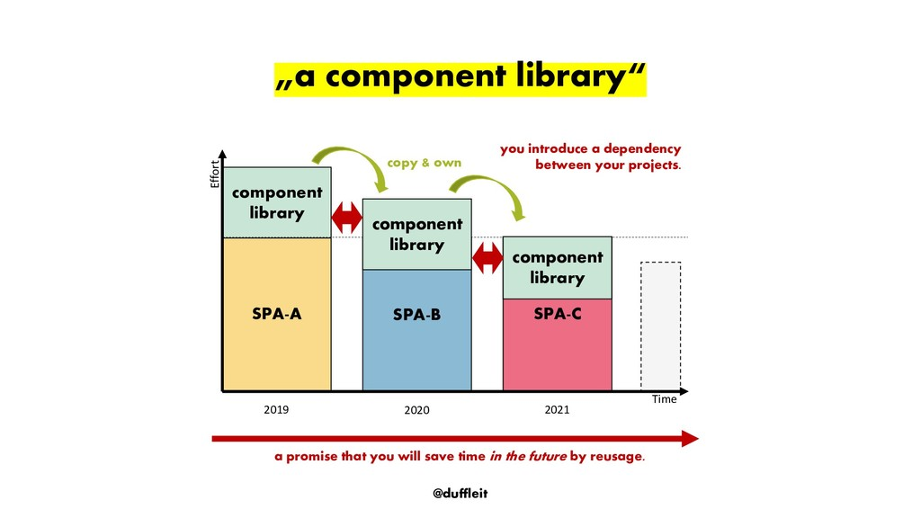 """@duffleit """"a component library"""" SPA-C SPA-B SPA..."""