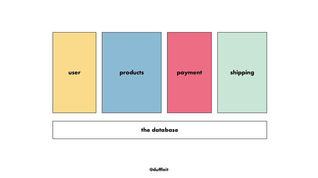 @duffleit payment the database products user sh...