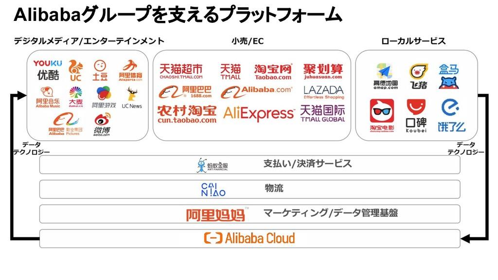 Alibabaグループを支えるプラットフォーム
