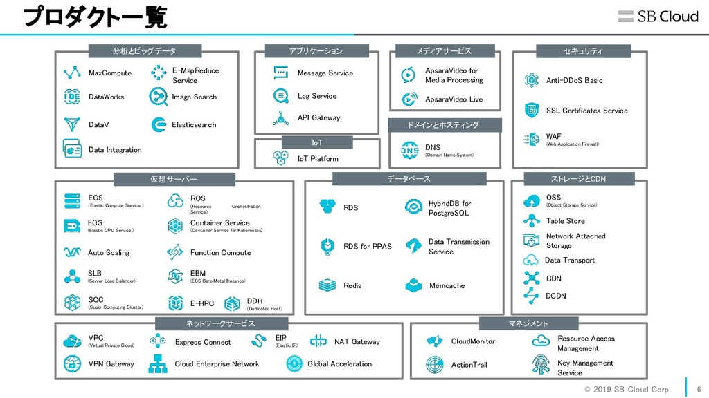 © 2019 SB Cloud Corp. プロダクト一覧 6 仮想サーバー  データ...
