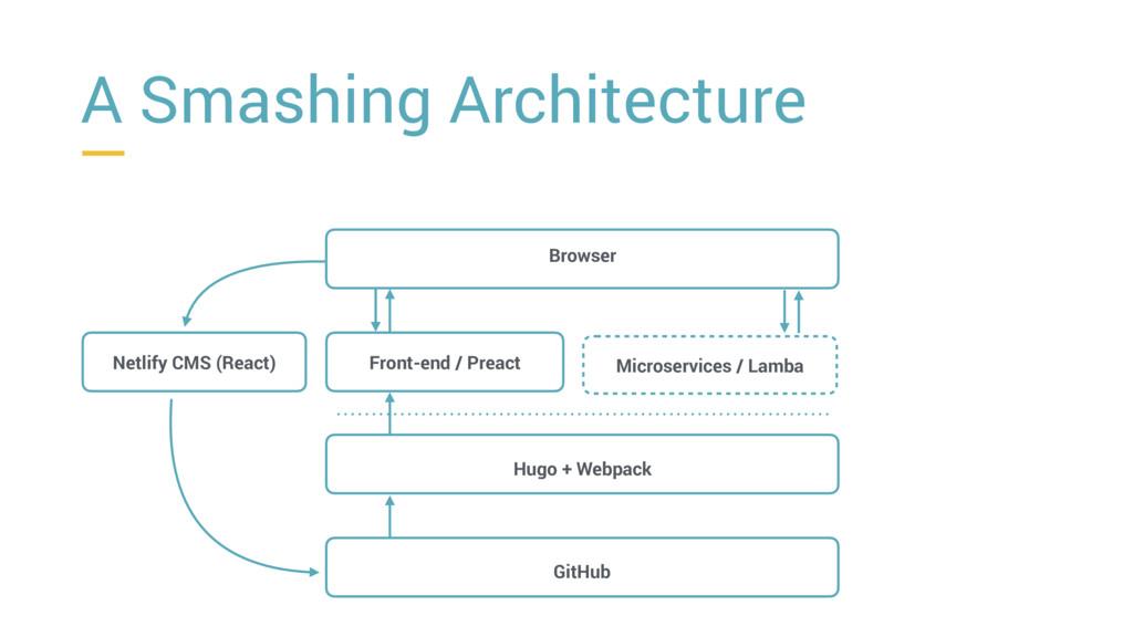Browser Front-end / Preact Hugo + Webpack GitHu...