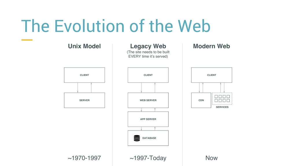 The Evolution of the Web Unix Model Legacy Web ...