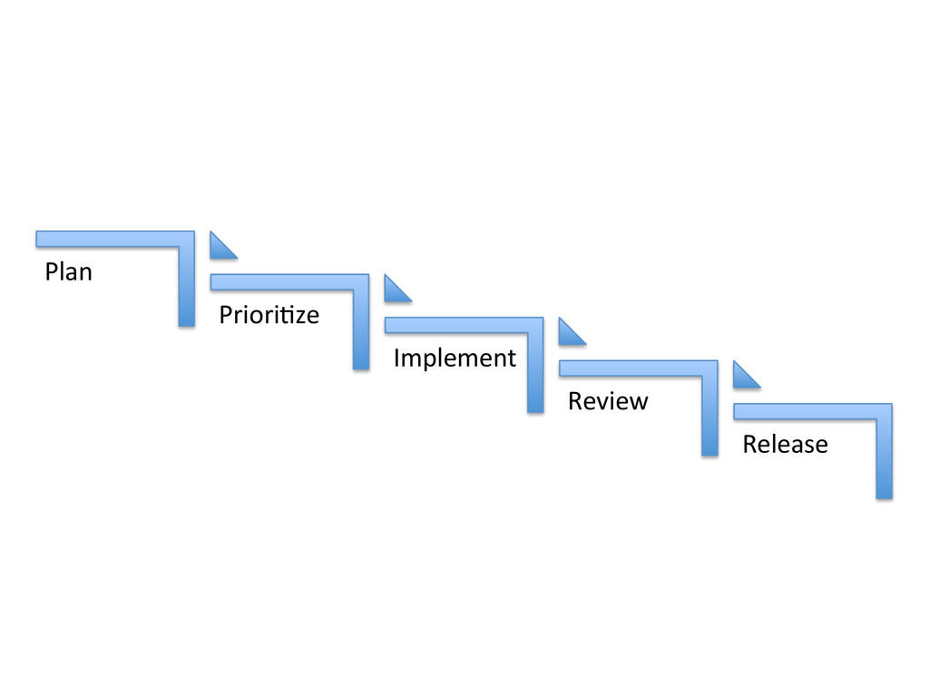 Release& Review& Implement& Priori2ze& Plan&