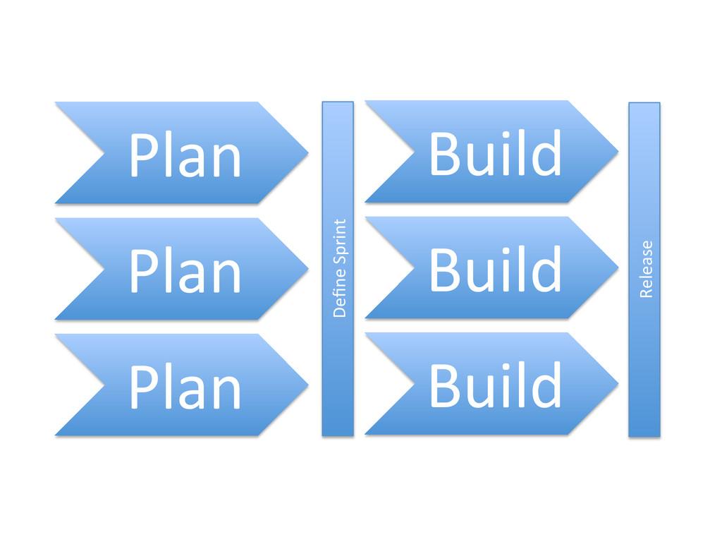 Plan% Plan% Plan% Define%Sprint% Build% Build% B...