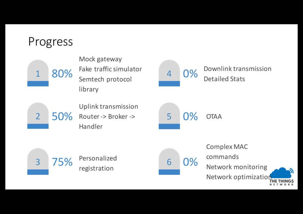 1 2 3 4 5 6 80% 50% 75% 0% 0% 0% Mock gateway F...