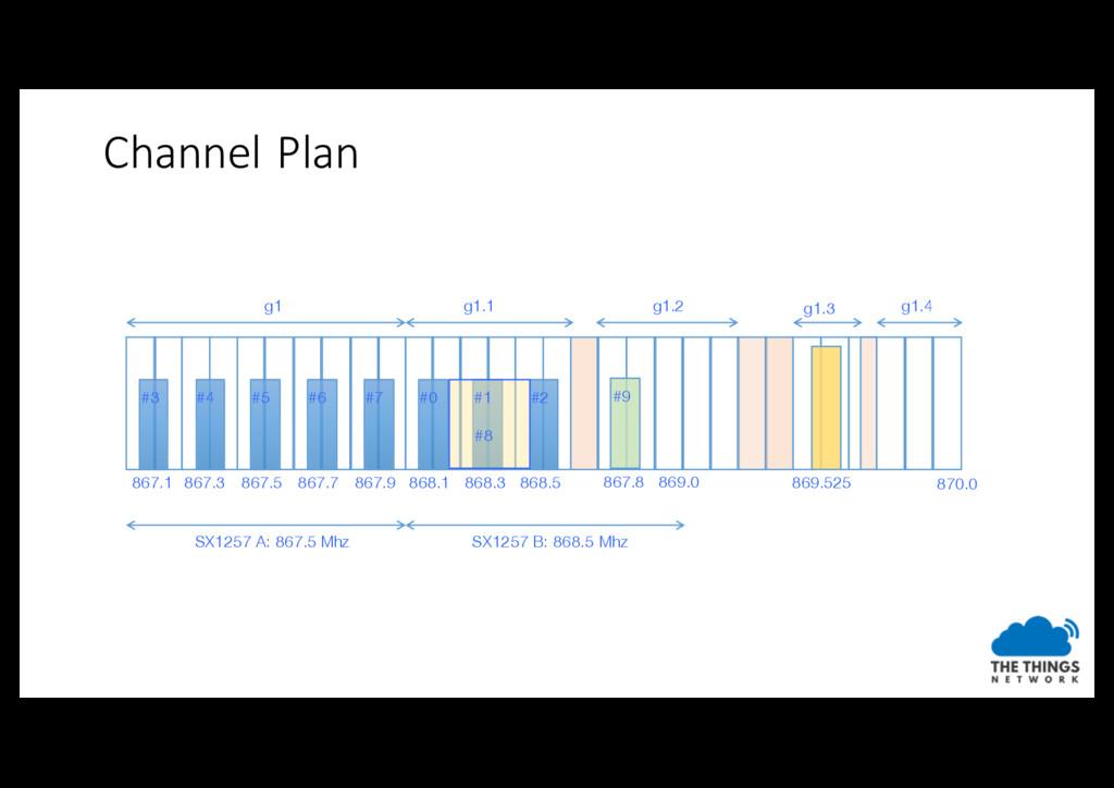 Channel Plan 867.1 867.3 867.5 867.7 867.9 868....