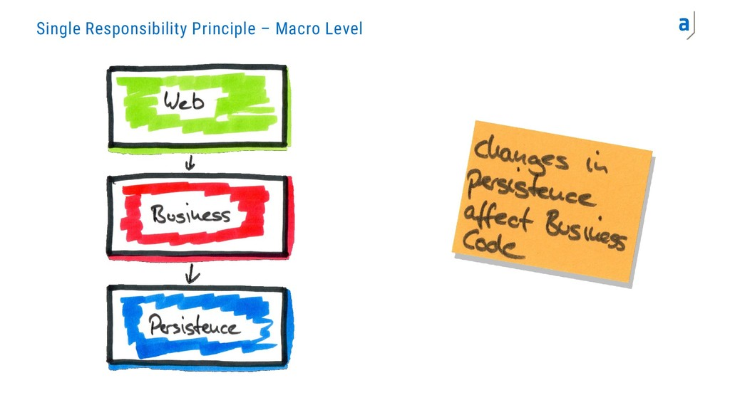 Single Responsibility Principle – Macro Level