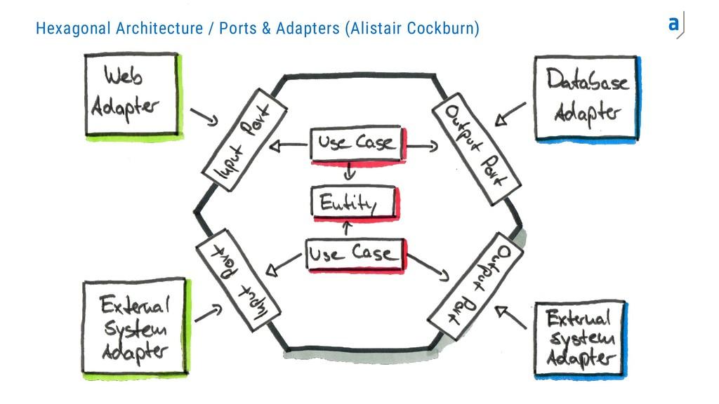Hexagonal Architecture / Ports & Adapters (Alis...