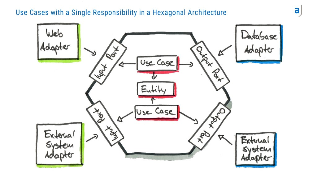 Use Cases with a Single Responsibility in a Hex...