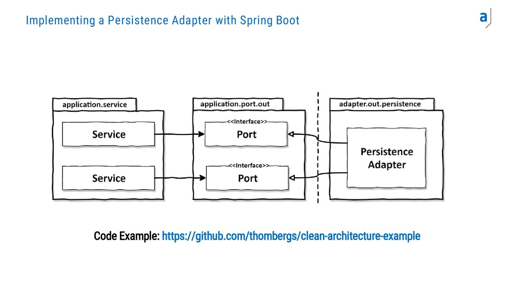 Implementing a Persistence Adapter with Spring ...