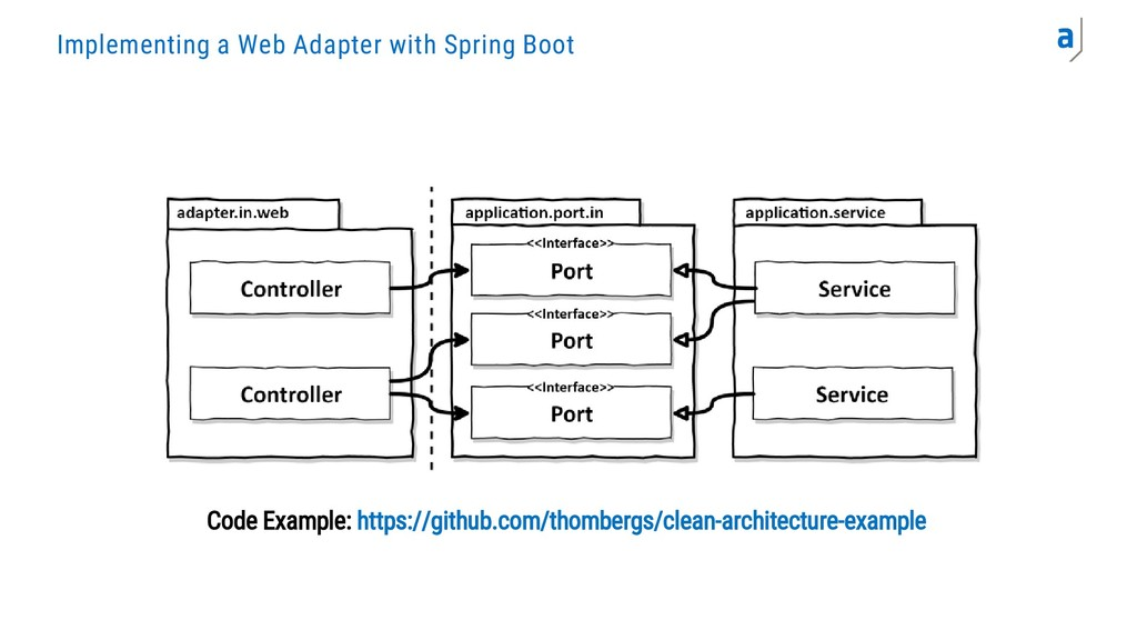 Implementing a Web Adapter with Spring Boot Cod...