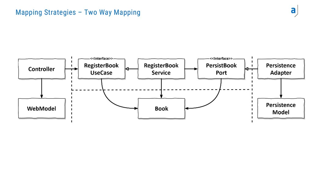 Mapping Strategies – Two Way Mapping