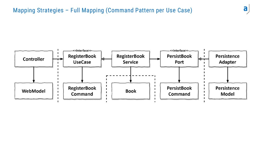 Mapping Strategies – Full Mapping (Command Patt...