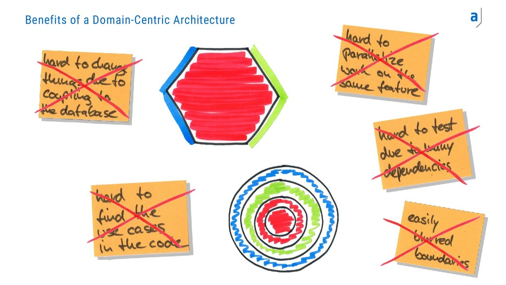 Benefits of a Domain-Centric Architecture