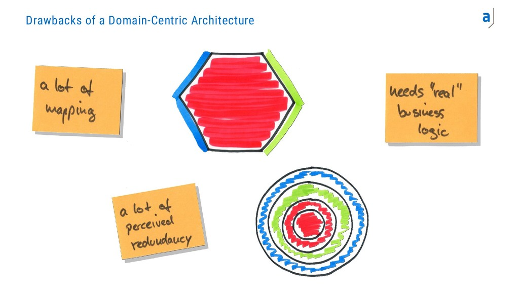 Drawbacks of a Domain-Centric Architecture