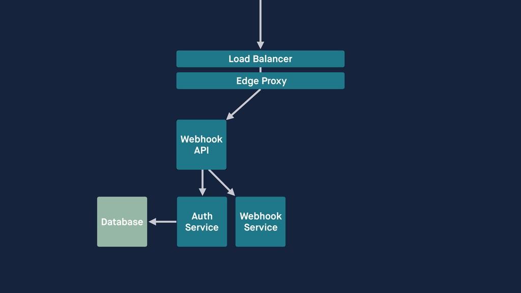 Auth Service Webhook Service Load Balancer We...