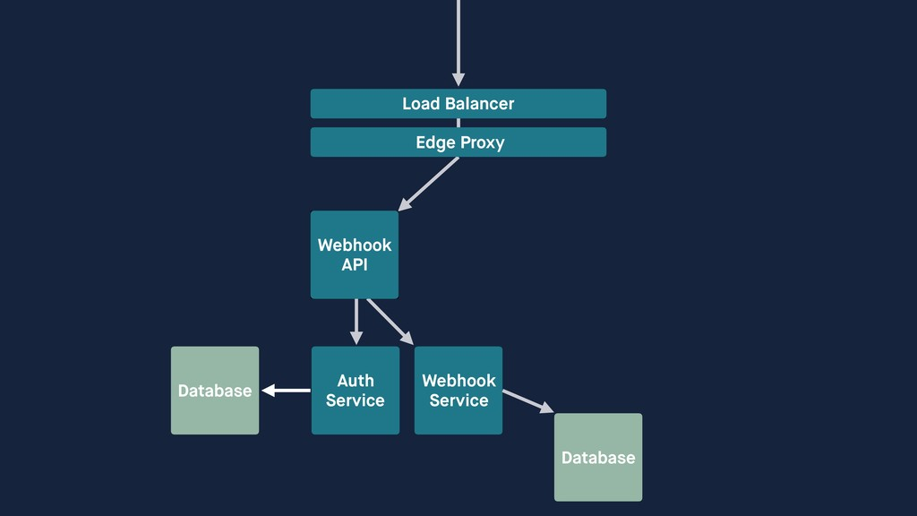 Database Auth Service Webhook Service Load Ba...