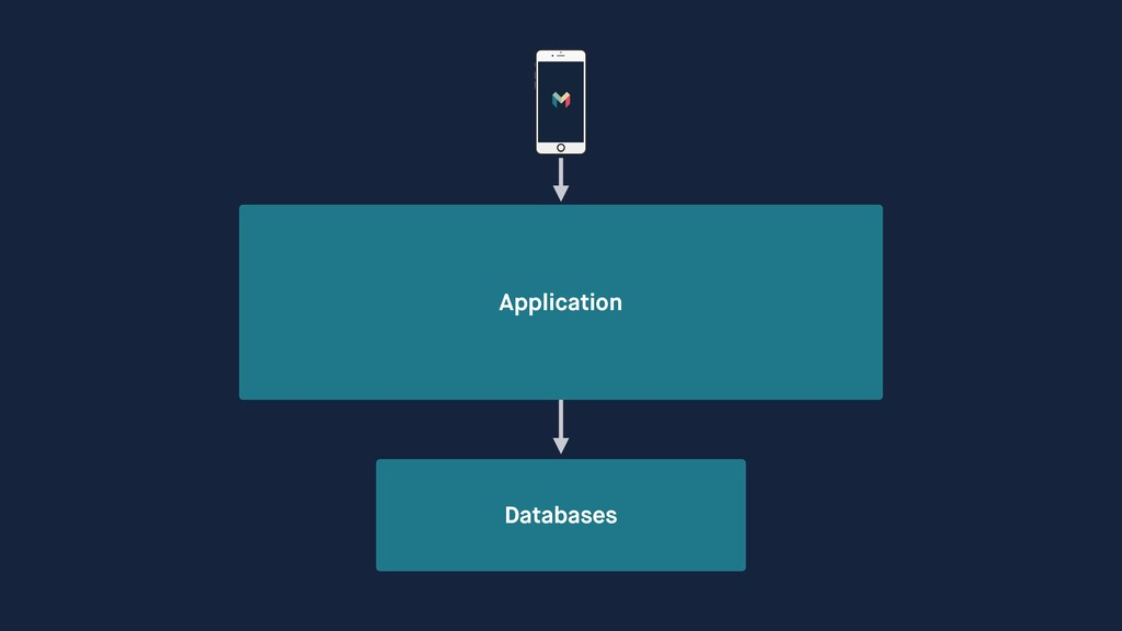 Application Databases