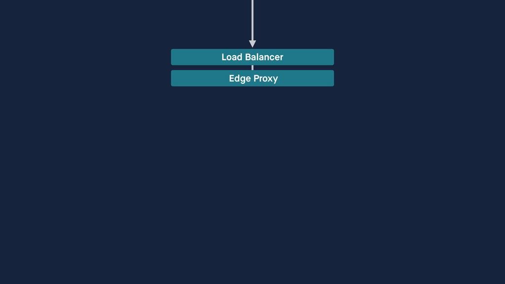 Load Balancer Edge Proxy