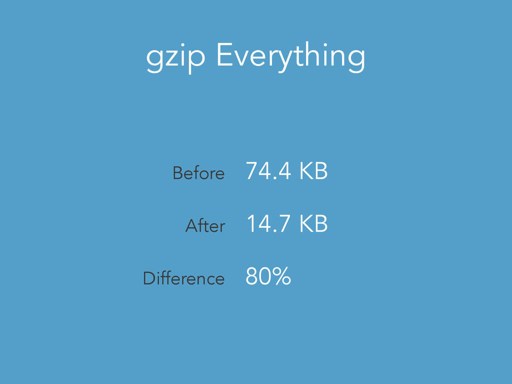 gzip Everything Before 74.4 KB After 14.7 KB Di...