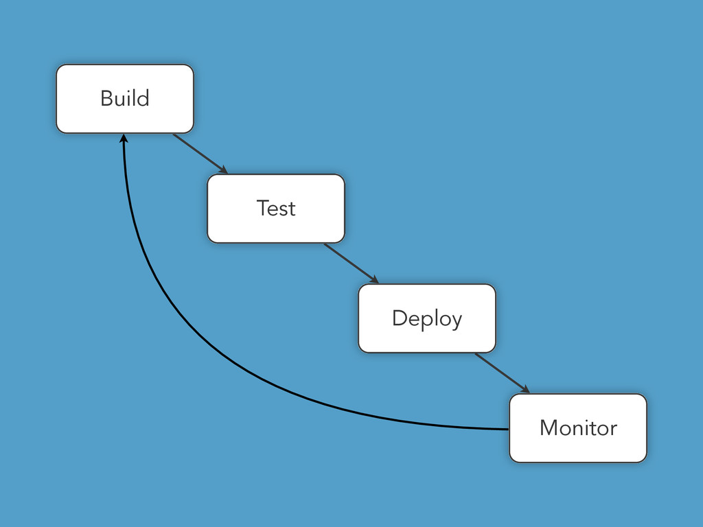 Build Test Deploy Monitor