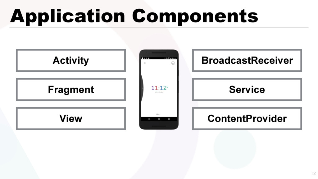 Application Components  Activity Fragment Vie...