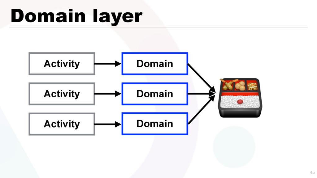 Domain layer   Activity Activity Activity Dom...