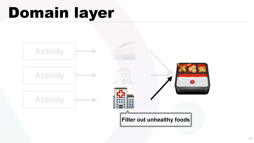 Domain layer   Activity Activity Activity    ...