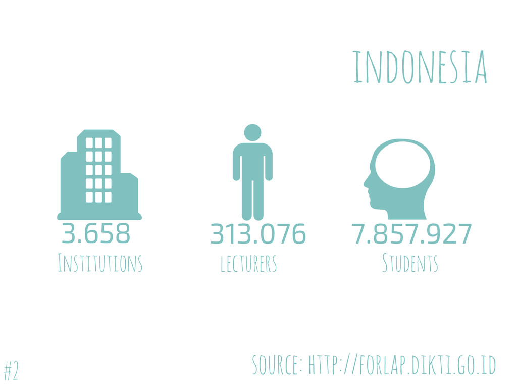 Students indonesia lecturers Institutions 3.658...