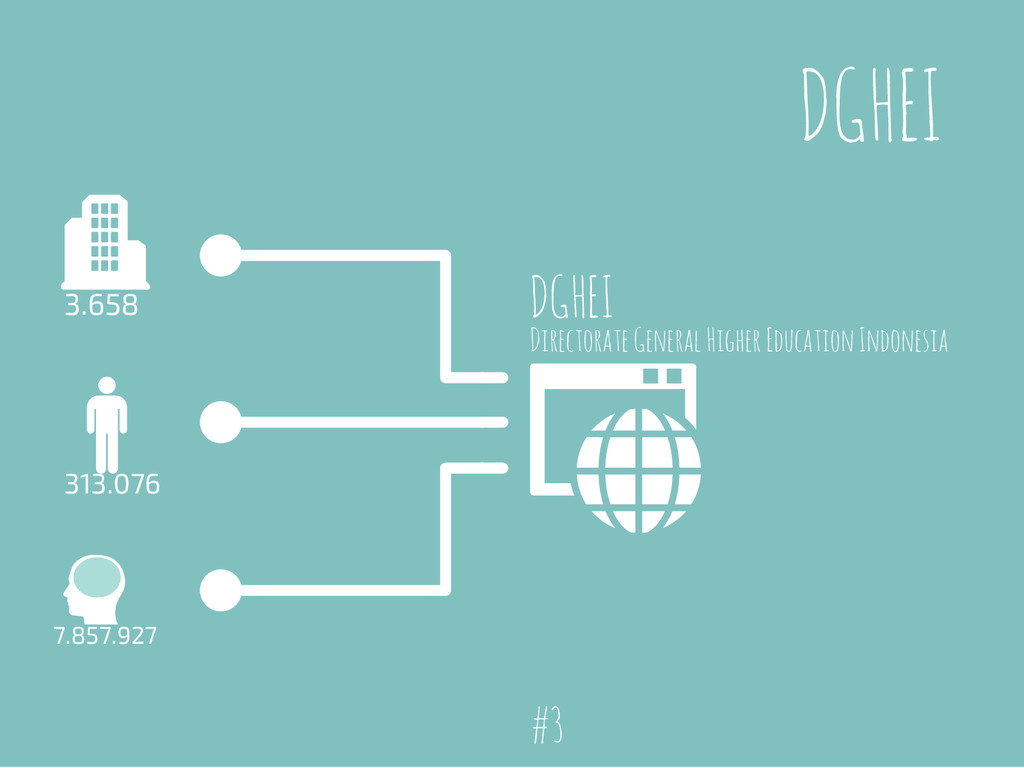 DGHEI 3.658 313.076 7.857.927 DGHEI Directorate...