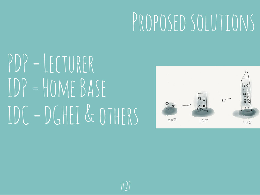 Proposed solutions PDP = Lecturer IDP = Home Ba...